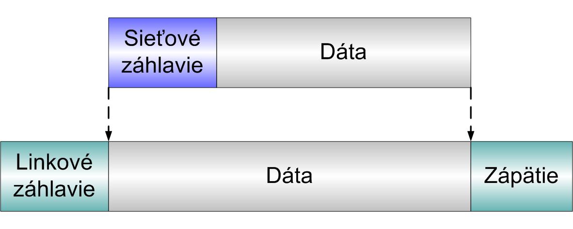 dbccabfda Obrázok 4.6 Sieťový paket a jeho vkladanie (encapsulation) do linkového  rámca